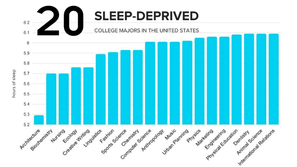 20 Sleep Deprived College Majors (3).png