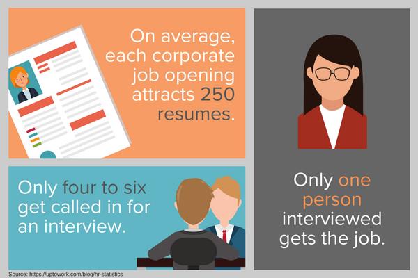 Job Interview Stats 2017.png