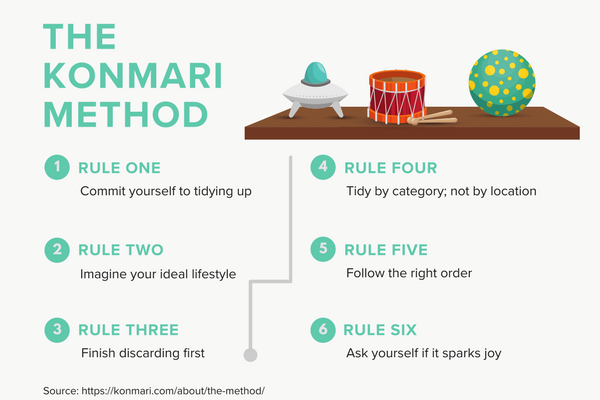 The KonMari Method.png