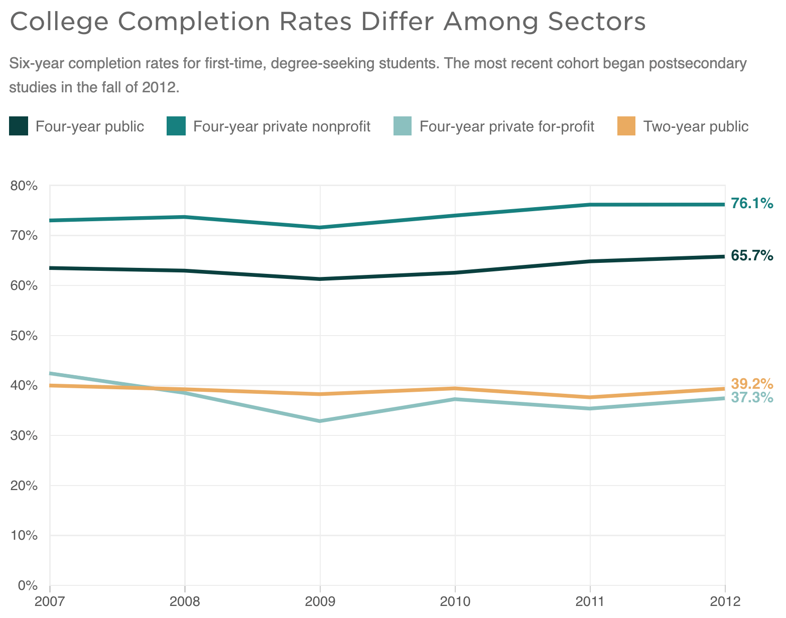 College Completion Rates Differ Among Sectors for Student Success