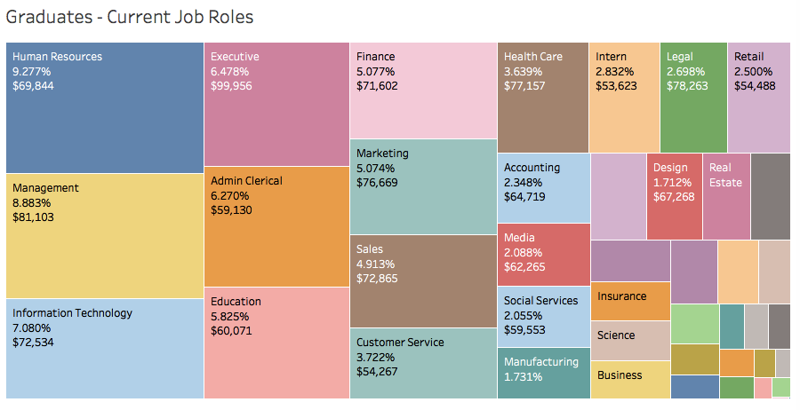 How much money are grads making?