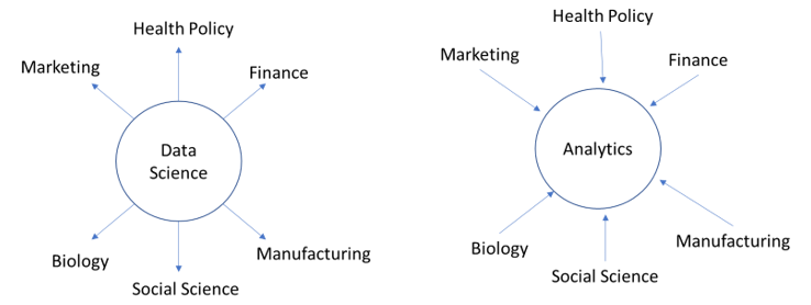 Hubs and Spokes Data Science and Analytics