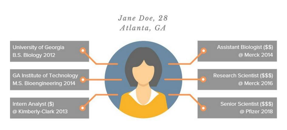 Jane Doe, Graduation Outcomes