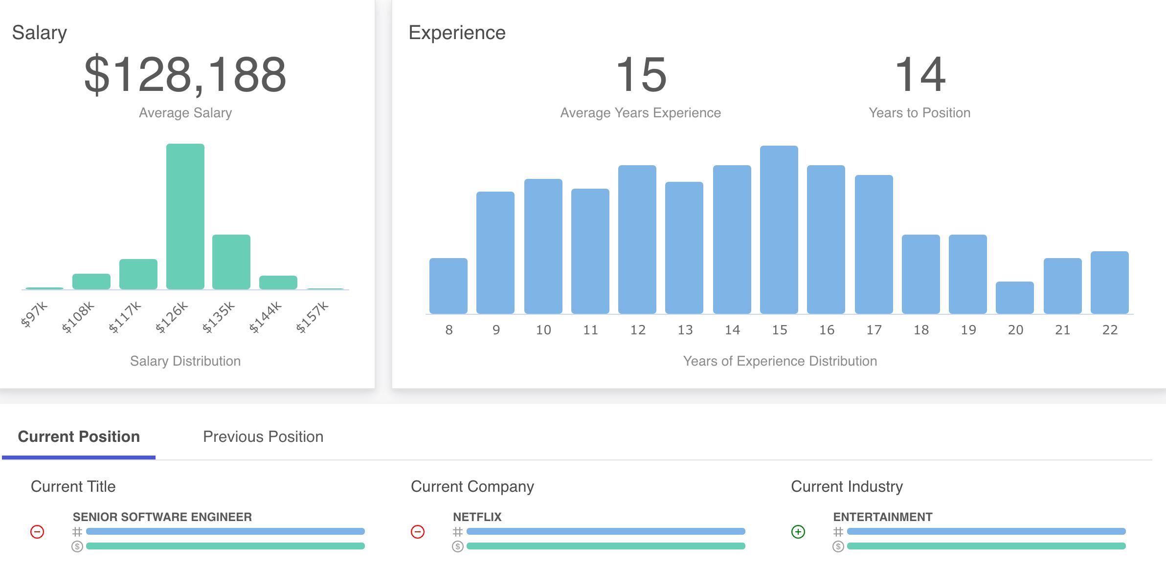 CrowdSegment Average Salary Senior Software Developer at Netflix