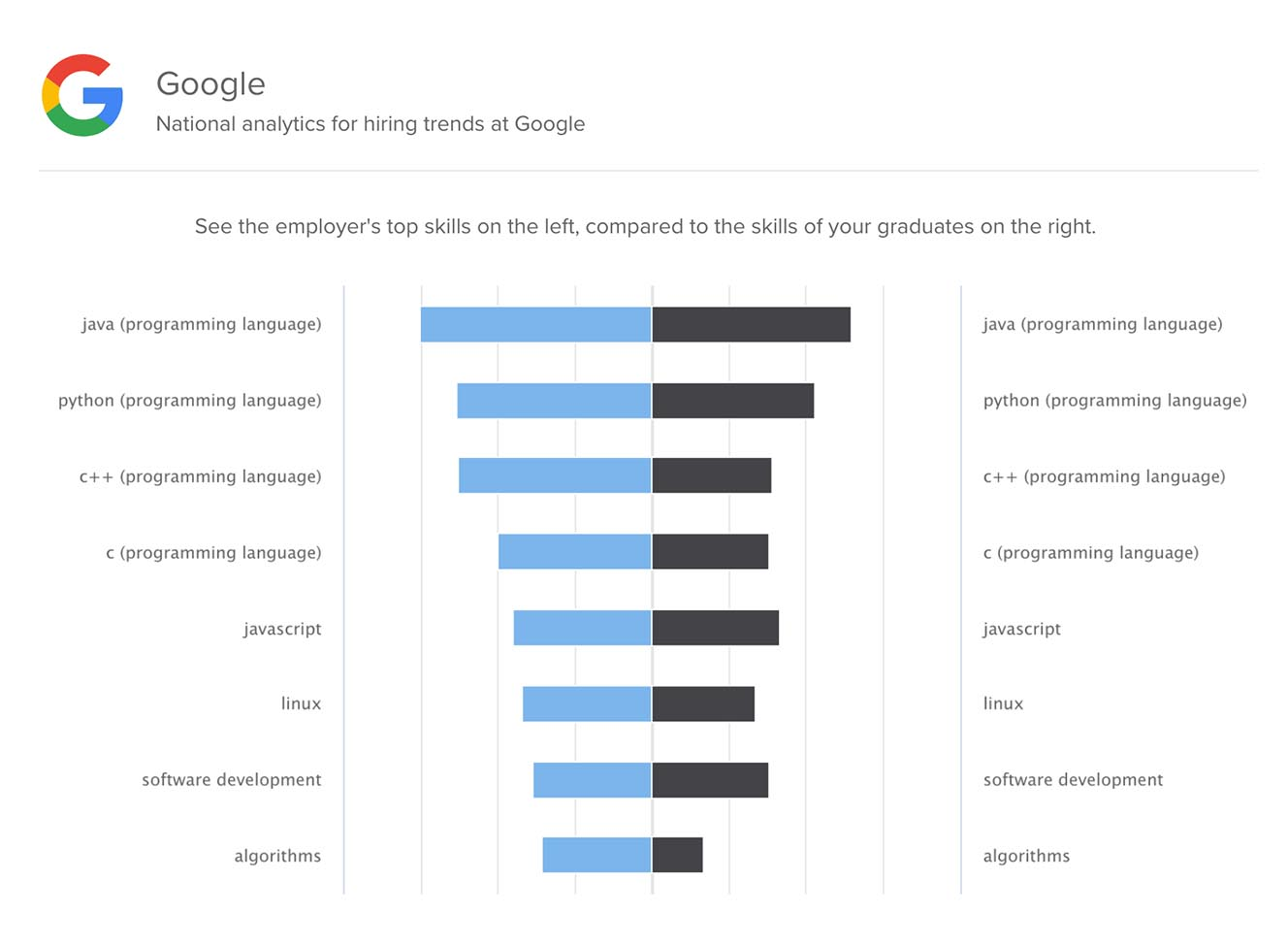 Steppingblocks Institutional Research Top Job Skills